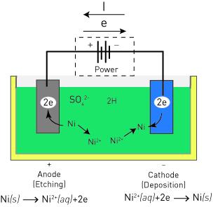 Electroplating - IONICS